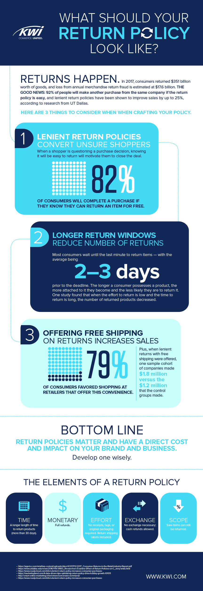 KWI_Stores Return Policies Infographic_5.1.18